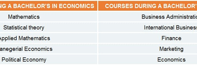 Economics vs.Business studies