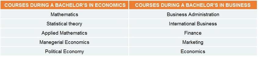 Economics Vs Business Studies The Complete Guide To Your Future