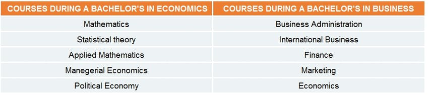 Economics vs business studies the complete guide to your future business studies fandeluxe Gallery