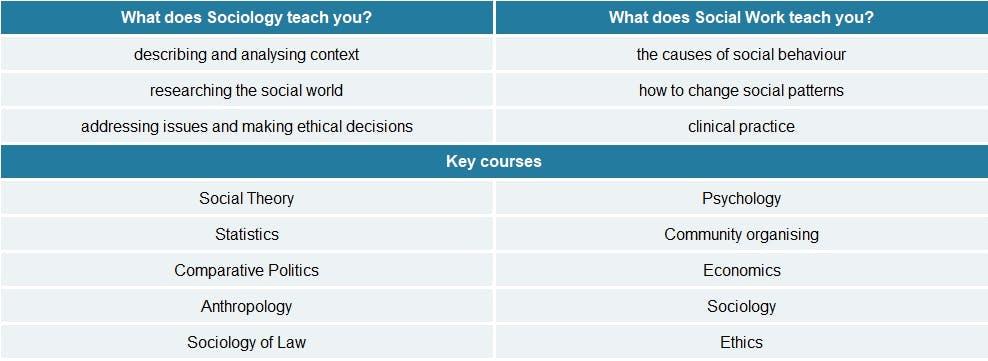 sociology vs  social work  what bachelor u0026 39 s degree is