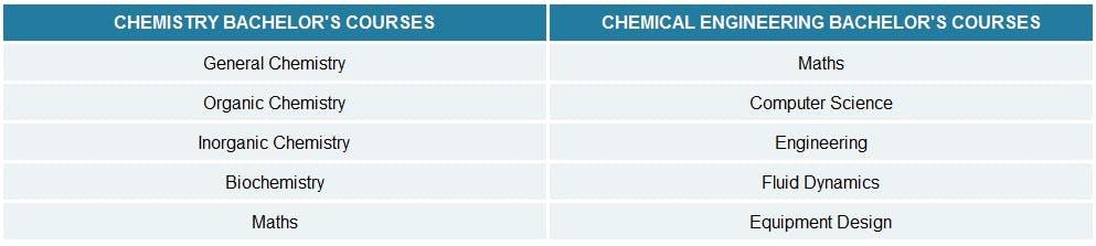 Chemistry Vs  Chemical Engineering: Choosing Between Science