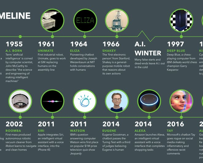 History of AI infographic