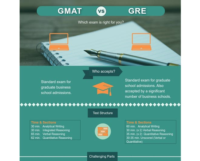 GMAT vs GRE infographic part 1