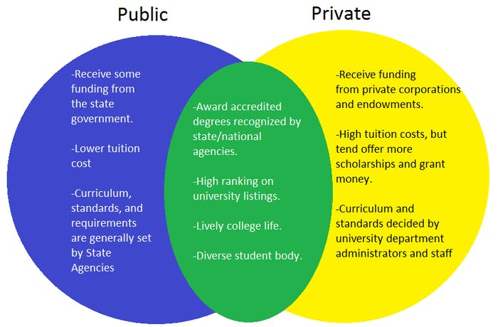 a comparison of differences and similarities between public and private school education The us changes more based on the state and the school district education in the uk  the us public education system  what are the differences between uk and.